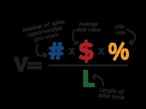 Sales Velocity Eqaution